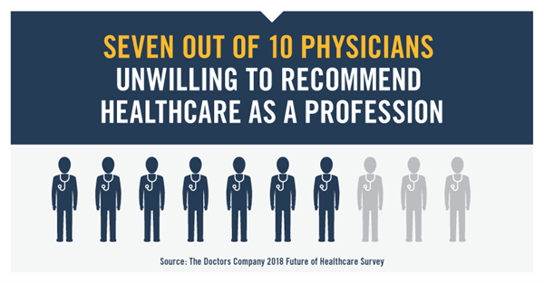 Majority of Physicians Unwilling to Recommend Medical Profession