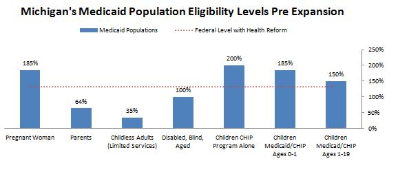 Michigan dhs income eligibility chart ibov jonathandedecker com